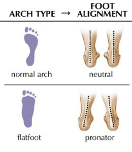 foot-alignment